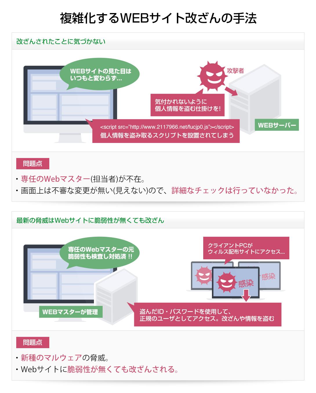 複雑化するWEBサイト改ざんの手法