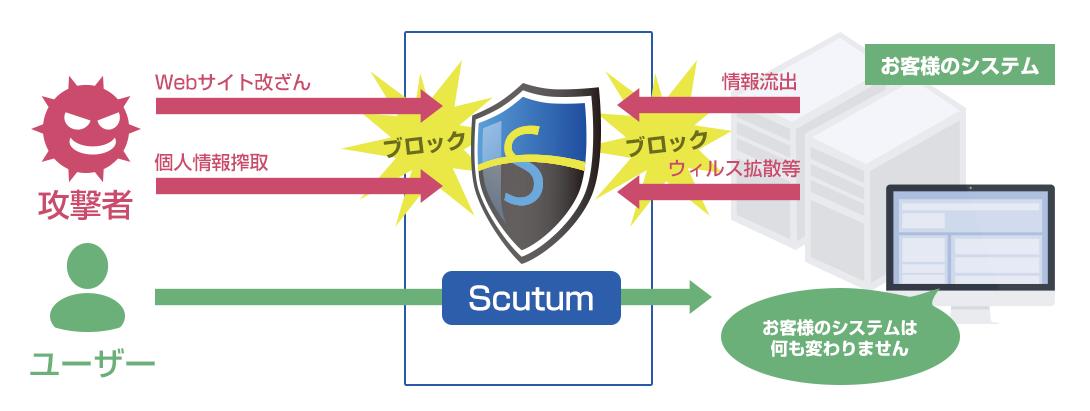 Scutum動作イメージ
