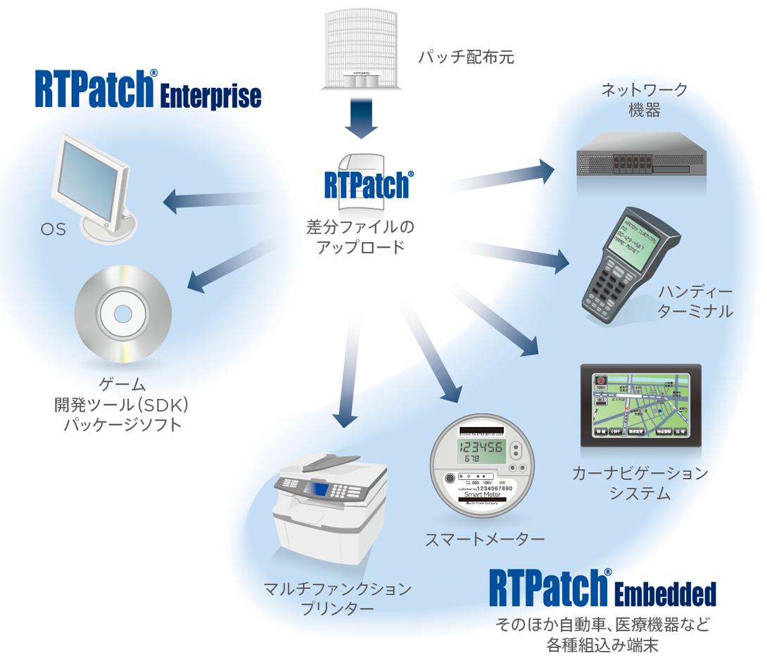 幅広いRTPatchのターゲット